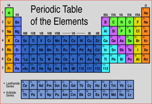 The universe adventure the periodic table the periodic table urtaz Choice Image