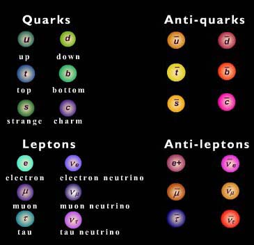 The Universe Adventure - Fundamental Particles